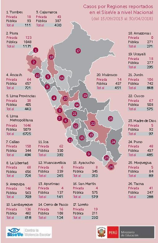 Violencia escolar en el Peru - convivencia escuela