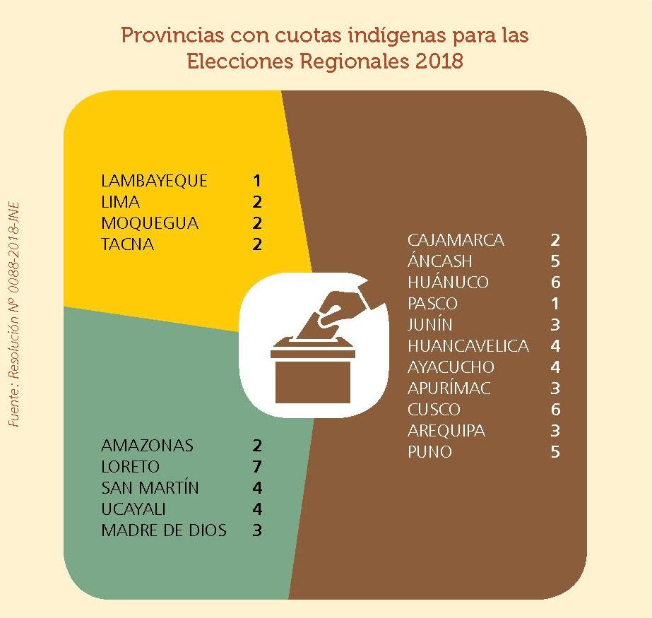 Las cuotas indígenas para las elecciones 2018