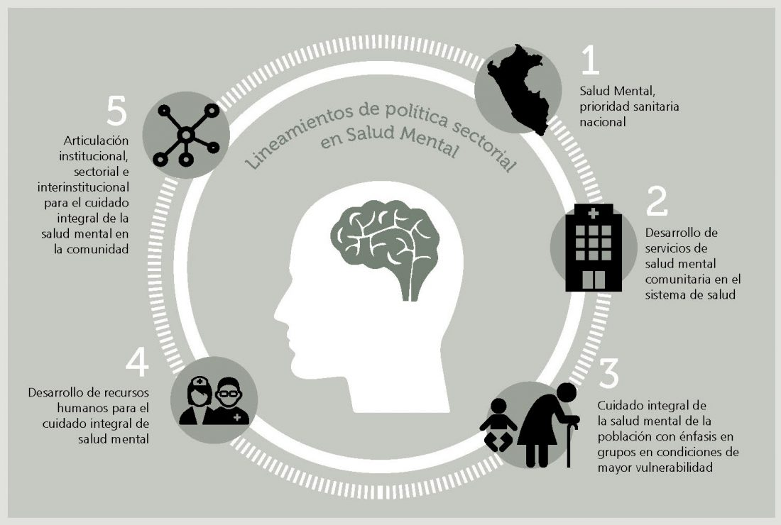 lineamientos en salud mental