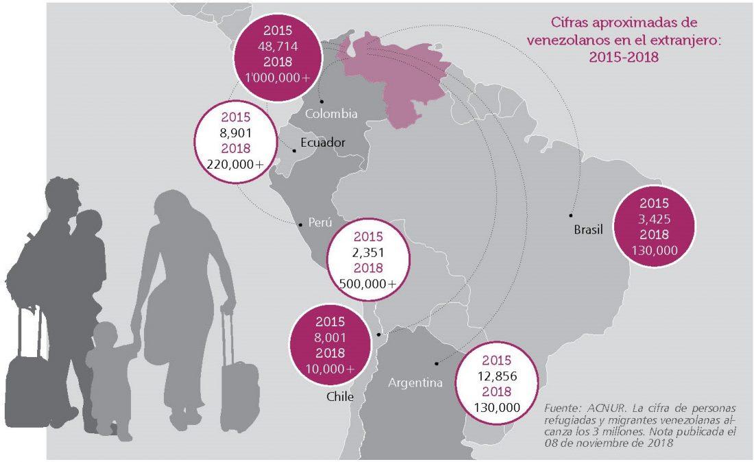 Exodo venezolano y problemática regional