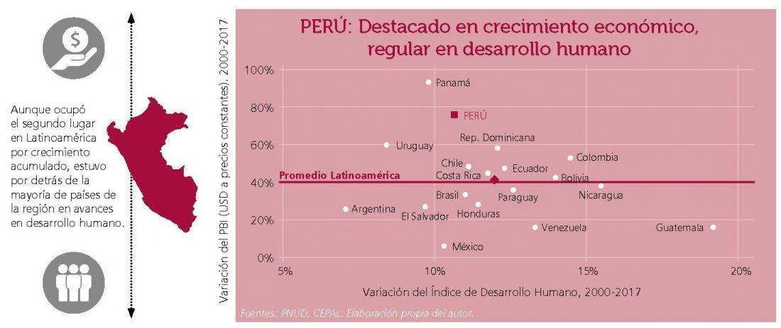 Desigualdad y pobreza en el Perú - cuadro