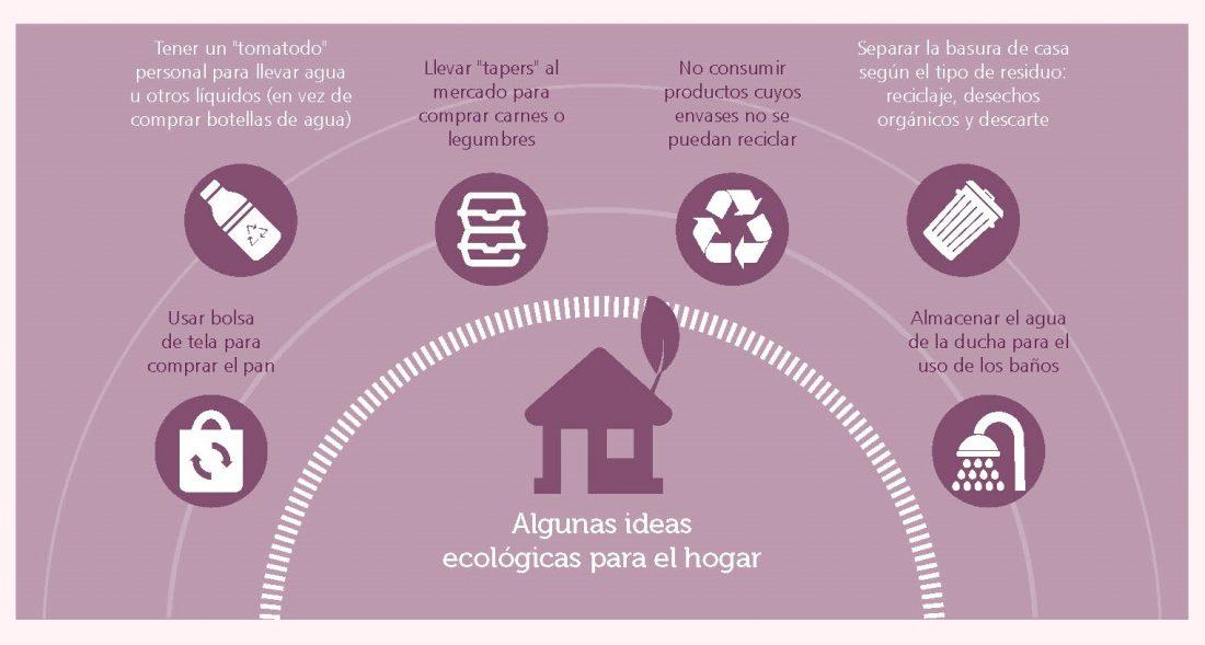 Reciclaje de residuos - Ideas