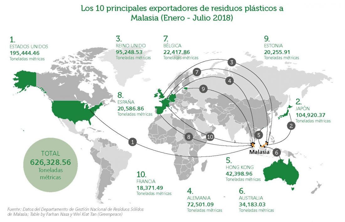 Basura global - Exportación