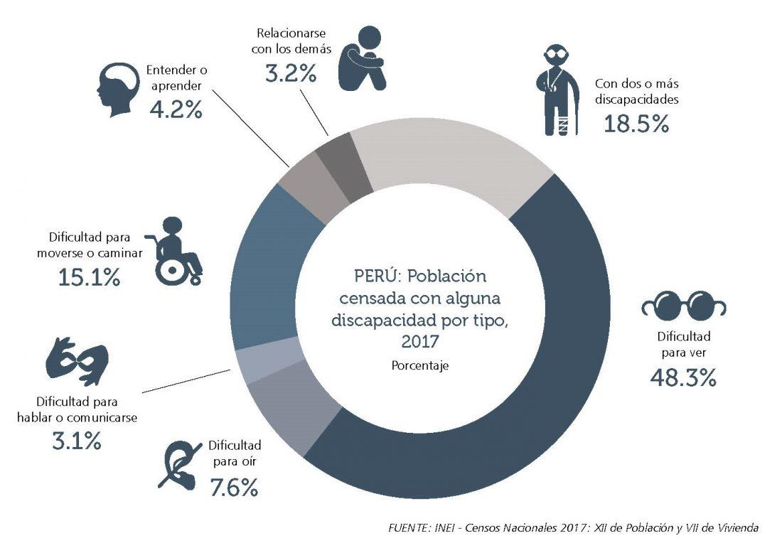 Tipos de discapacidad en el Perú