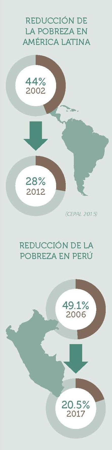 Pobreza en Perú y AL