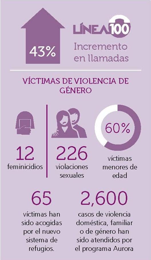 Cuadro víctimas de violencia de género