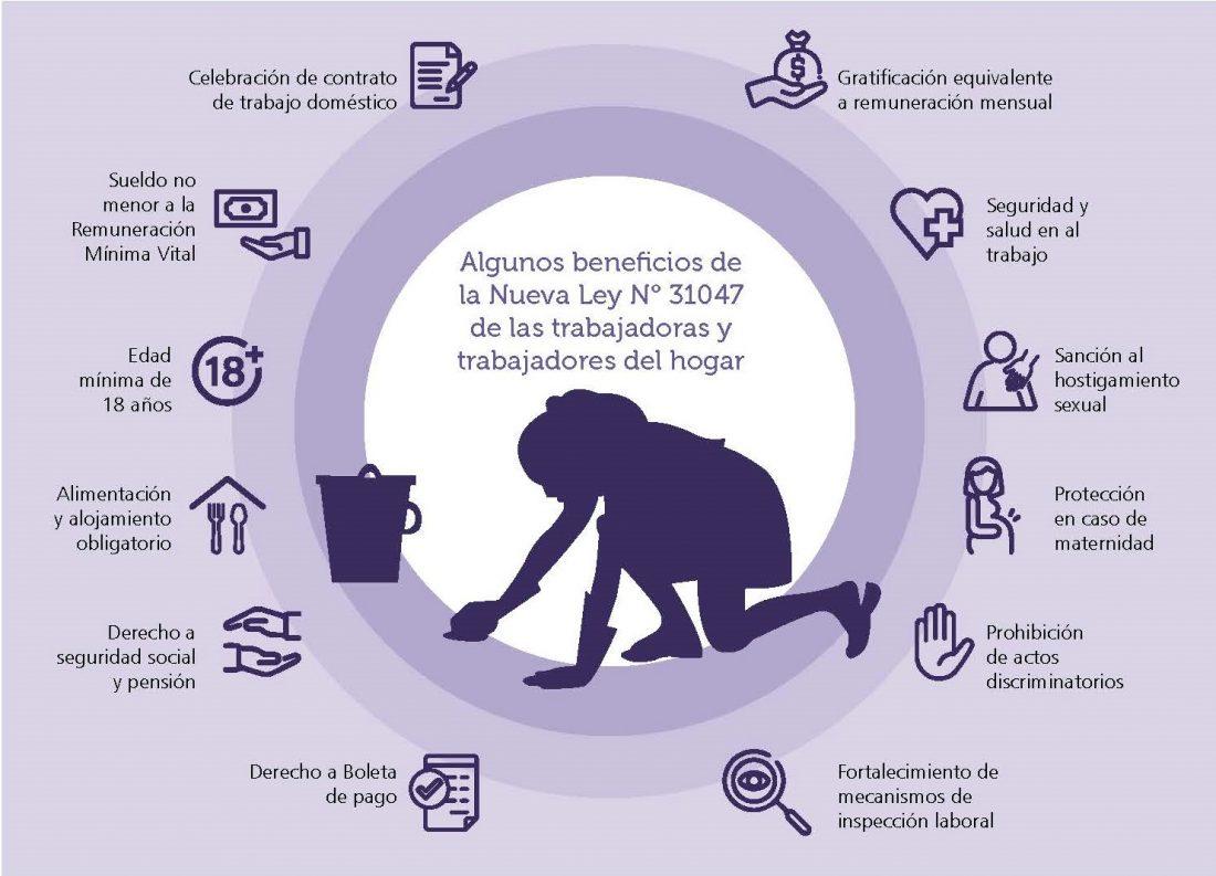 Beneficios Ley Nº 31047 Trabajadoras del Hogar